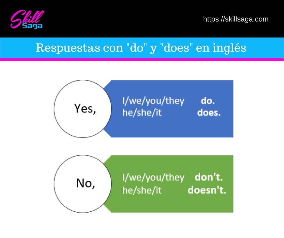 """Respuestas con """"do"""" y """"does"""" en inglés"""