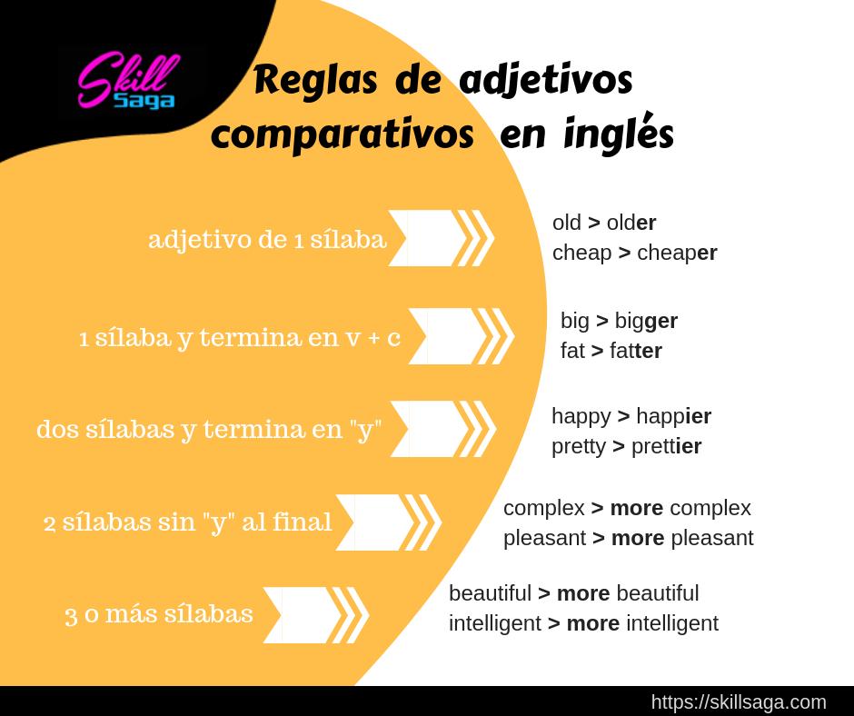 reglas de adjetivos en ingles